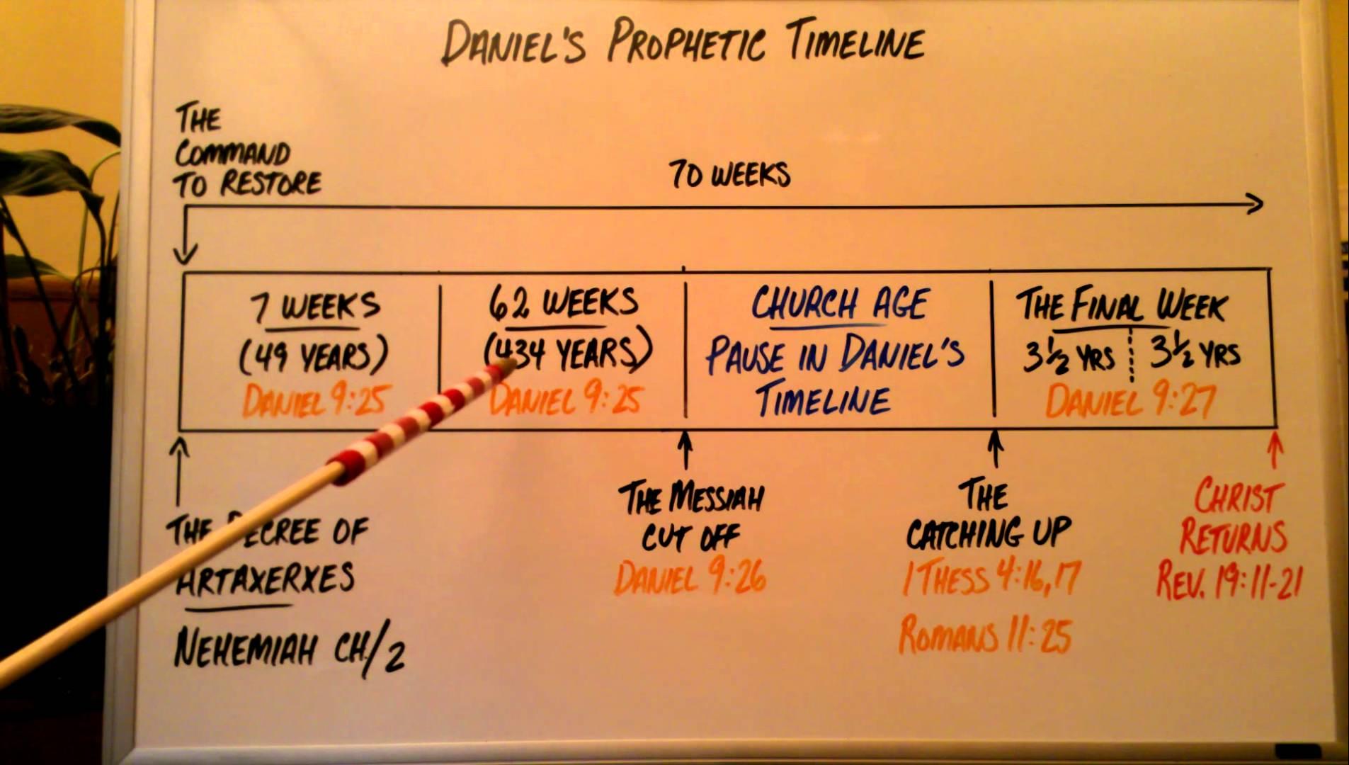 pophetic timeline