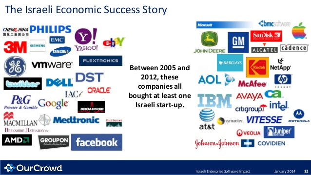 the-investors-guide-to-the-israel-enterprise-software-industry-12-638